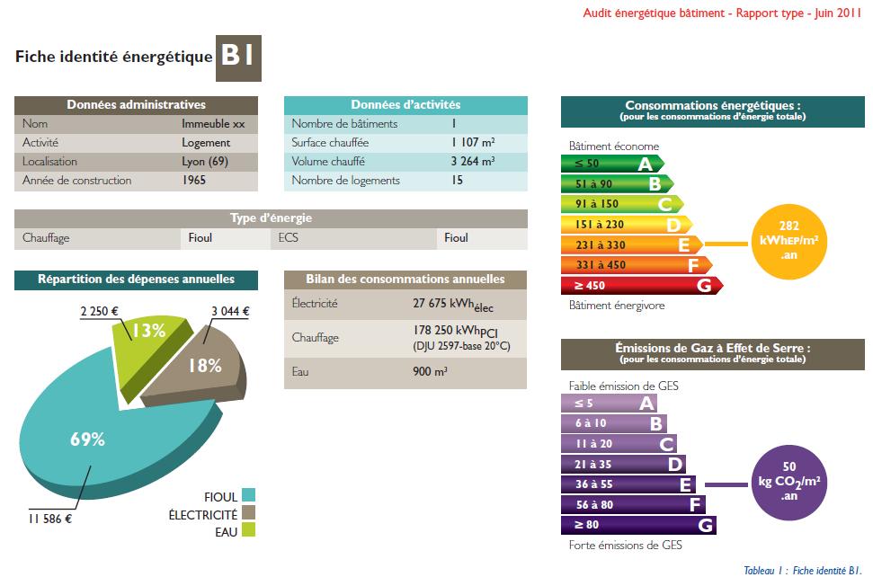 Analyser et produire un rapport d 39 audit nerg tique d 39 un for Etude de batiment