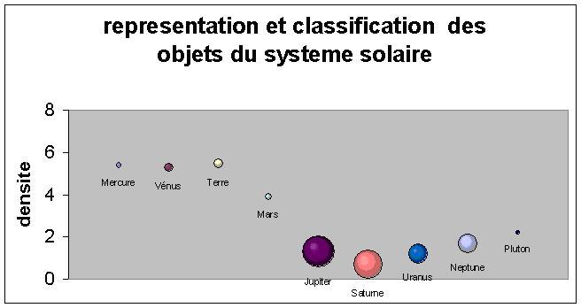 Les Objets Du Système Solaire