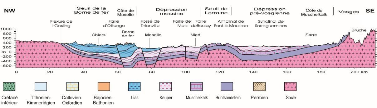Carte Geologique Lorraine.Cote De Lorraine Description