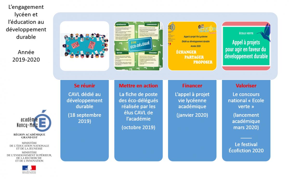 Appel à projet Vie Lycéenne 2020-2021